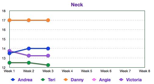 Week 3 neck